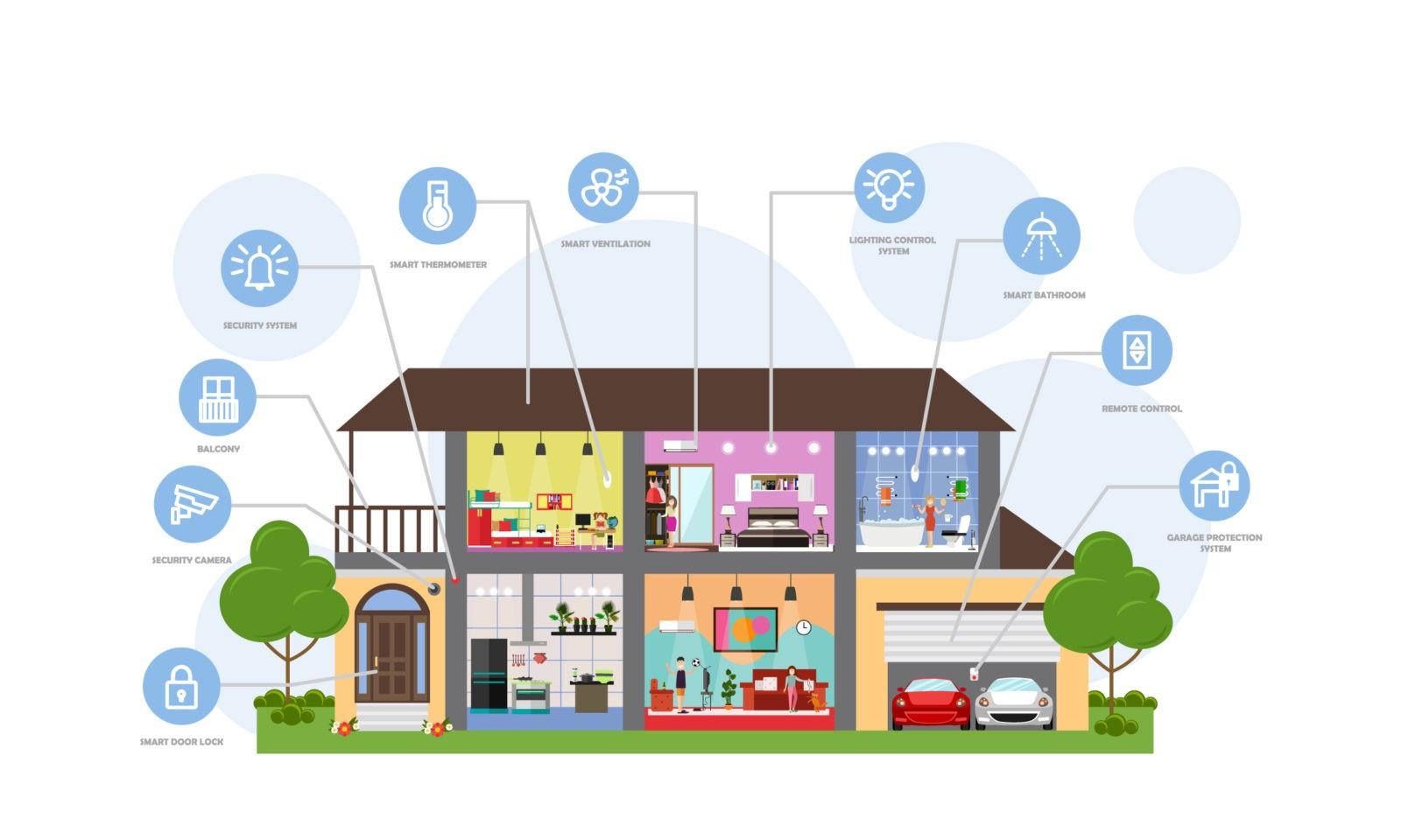 Как организовать умный дом