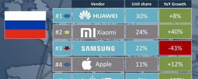 Xiaomi – на втором месте по продажам смартфонов в России